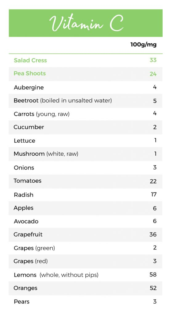 How much vitamin C in salad cress